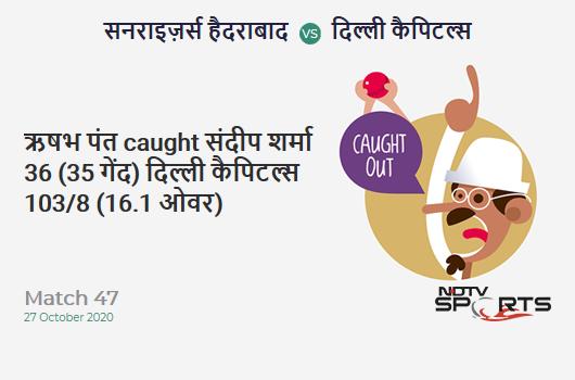SRH vs DC: Match 47: WICKET! Rishabh Pant c sub b Sandeep Sharma 36 (35b, 3x4, 1x6). Delhi Capitals 103/8 (16.1 Ov). Target: 220; RRR: 30.52