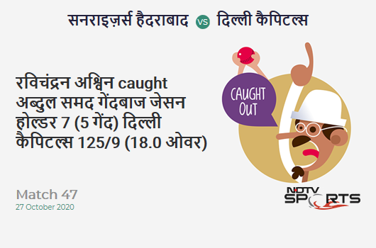 SRH vs DC: Match 47: WICKET! Ravichandran Ashwin c Abdul Samad b Jason Holder 7 (5b, 1x4, 0x6). Delhi Capitals 125/9 (18.0 Ov). Target: 220; RRR: 47.50