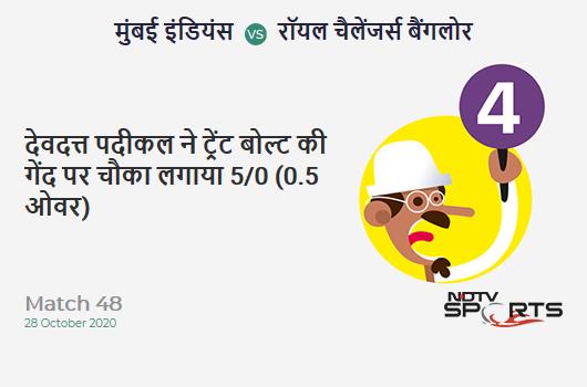 MI vs RCB: Match 48: Devdutt Padikkal hits Trent Boult for a 4! Royal Challengers Bangalore 5/0 (0.5 Ov). CRR: 6