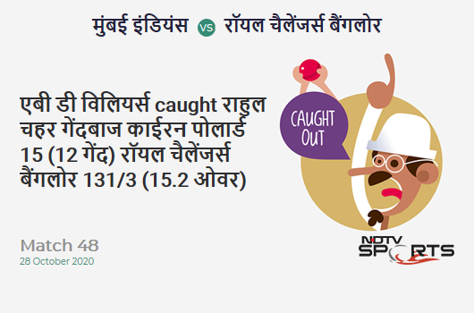 MI vs RCB: Match 48: WICKET! AB de Villiers c Rahul Chahar b Kieron Pollard 15 (12b, 1x4, 1x6). Royal Challengers Bangalore 131/3 (15.2 Ov). CRR: 8.54