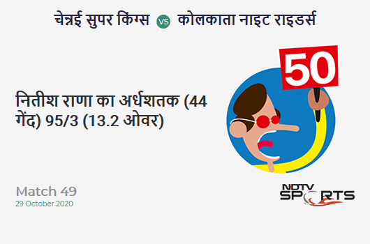 CSK vs KKR: Match 49: FIFTY! Nitish Rana completes 50 (44b, 7x4, 1x6). Kolkata Knight Riders 95/3 (13.2 Ovs). CRR: 7.12