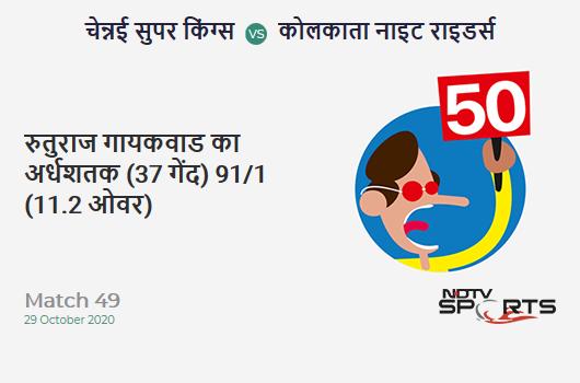 CSK vs KKR: Match 49: FIFTY! Ruturaj Gaikwad completes 50 (37b, 4x4, 2x6). Chennai Super Kings 91/1 (11.2 Ovs). Target: 173; RRR: 9.46