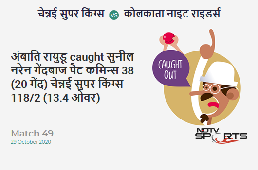 CSK vs KKR: Match 49: WICKET! Ambati Rayudu c Sunil Narine b Pat Cummins 38 (20b, 5x4, 1x6). Chennai Super Kings 118/2 (13.4 Ov). Target: 173; RRR: 8.68