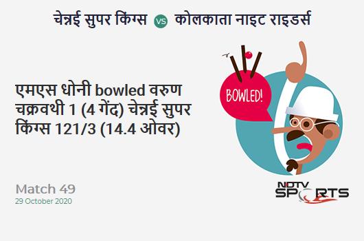 CSK vs KKR: Match 49: WICKET! MS Dhoni b Varun Chakravarthy 1 (4b, 0x4, 0x6). Chennai Super Kings 121/3 (14.4 Ov). Target: 173; RRR: 9.75