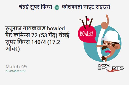 CSK vs KKR: Match 49: WICKET! Ruturaj Gaikwad b Pat Cummins 72 (53b, 6x4, 2x6). Chennai Super Kings 140/4 (17.2 Ov). Target: 173; RRR: 12.38