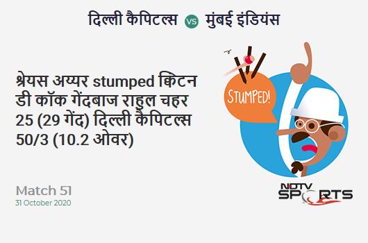 DC vs MI: Match 51: WICKET! Shreyas Iyer st Quinton de Kock b Rahul Chahar 25 (29b, 1x4, 1x6). Delhi Capitals 50/3 (10.2 Ov). CRR: 4.83