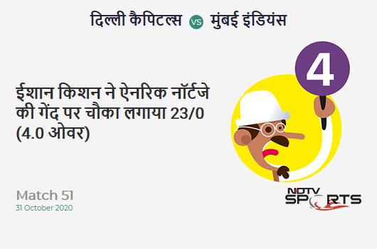 DC vs MI: Match 51: Ishan Kishan hits Anrich Nortje for a 4! Mumbai Indians 23/0 (4.0 Ov). Target: 111; RRR: 5.50