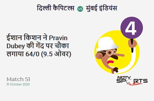 DC vs MI: Match 51: Ishan Kishan hits Pravin Dubey for a 4! Mumbai Indians 64/0 (9.5 Ov). Target: 111; RRR: 4.62