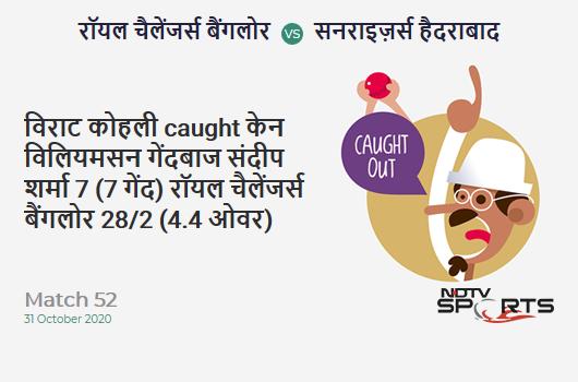 RCB vs SRH: Match 52: WICKET! Virat Kohli c Kane Williamson b Sandeep Sharma 7 (7b, 0x4, 0x6). Royal Challengers Bangalore 28/2 (4.4 Ov). CRR: 6
