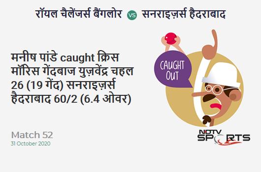 RCB vs SRH: Match 52: WICKET! Manish Pandey c Chris Morris b Yuzvendra Chahal 26 (19b, 3x4, 1x6). Sunrisers Hyderabad 60/2 (6.4 Ov). Target: 121; RRR: 4.58