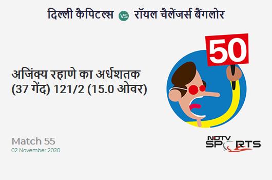 DC vs RCB: Match 55: FIFTY! Ajinkya Rahane completes 50 (37b, 5x4, 1x6). Delhi Capitals 121/2 (15.0 Ovs). Target: 153; RRR: 6.40